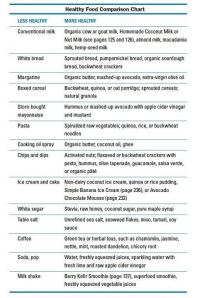 Healthy food comparison chart
